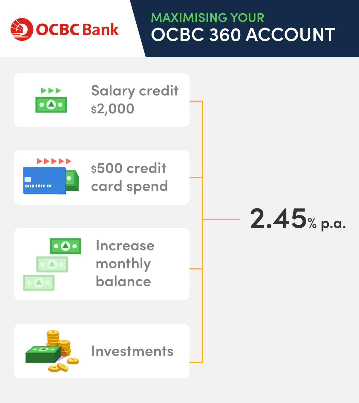 Savings-Accounts_4_OCBC-360